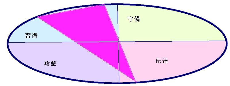 イチロー選手の行動領域三角形(28.59.50)