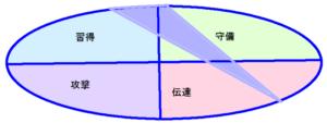 ディーンフジオカさんの能力分布図(行動領域)1.21.57