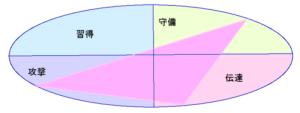 マギーさんの能力分布図[行動領域]27.42.9