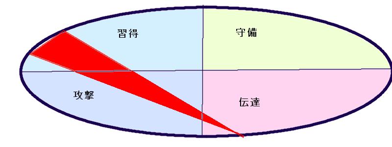 マツコデラックスさんの行動領域三角形(27.47.49)