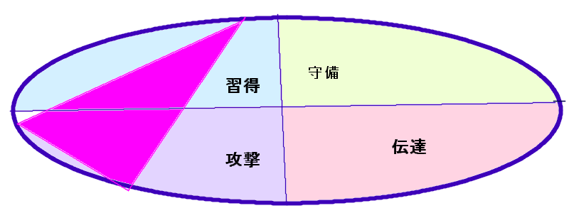 三浦カズ選手の行動領域(58.39.44)