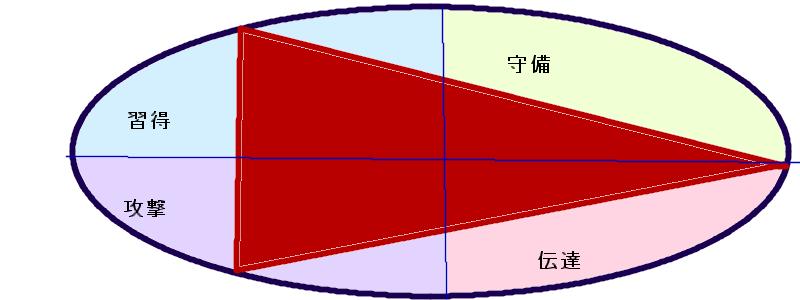 中田英寿さんの行動領域三角形(16.38.53)