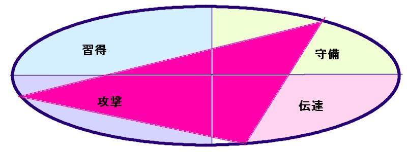 今田耕司さんの行動領域三角形(8.28.43)2