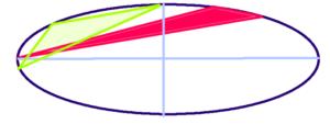加藤浩二さんと山本圭壱さんの相性(行動領域三角形)(8.5.46)(60.51.45)