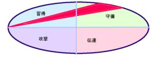 加藤浩二さんの能力分布図(行動領域三角形)