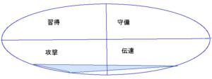 北野武さんの能力分布図(34.38.23)