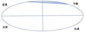 千原ジュニアさんの能力分布図(行動領域)