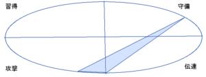 古館伊知郎さんの能力分布図(行動領域)