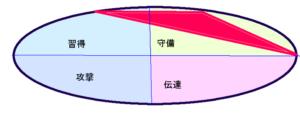 吉高由里子さんの行動領域(15.56.2)
