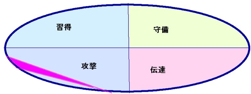 坂上忍さんの能力分布図[行動領域三角形(33.42.44)]