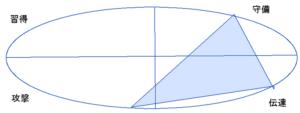坂口健太郎さんの能力分布図(行動領域)