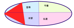 孫正義さんの行動領域三角形(52.45.34)