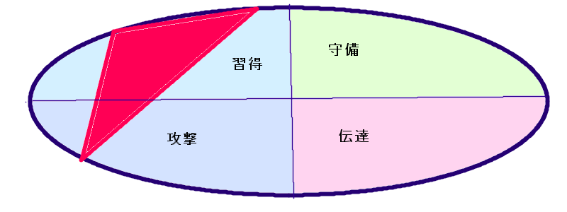 宇多田ヒカルさんの行動領域三角形(44.50.59)
