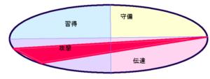安倍あきえさんの能力分布図(行動領域)