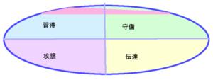 宮沢りえさんの能力分布図(行動領域)9.53.50