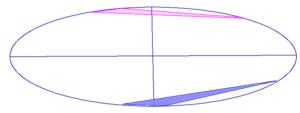 宮沢りえさん(赤)と中村観三郎さん(青)のストライクゾーンの重なり(共通部分なし)