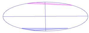 宮沢りえさん(赤)と北野武さん(青)のストライクゾーンの重なり(共通部分なし)