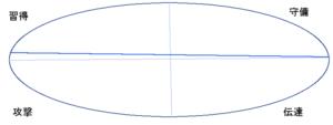宮迫さんの行動領域(能力分布)(46.16.16)