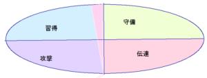 小倉優子さんの能力分布図[行動領域]30.59.60