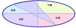 小栗旬さんの能力分布図[行動領域]
