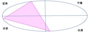 小池百合子さんの能力分布図(行動領域)