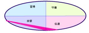 小泉今日子さんの行動領域三角形