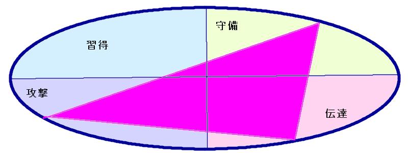 山口蛍さんの行動領域三角形(41.22.7)