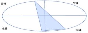 岡田准一さんの能力分布図(行動領域)