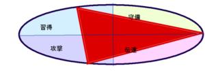 広瀬すずさんの能力分布図[行動領域]34.55.15