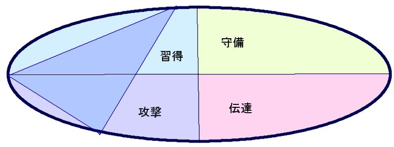 成宮寛貴さんの行動領域(37.46.59)