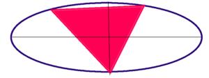 斎藤祐樹さんの恋愛ストライクゾーン(行動領域三角形)