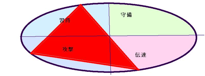 星野源さんの行動領域三角形(43.26.57)