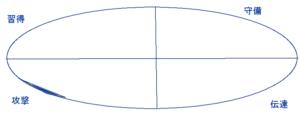 木梨憲武さんの行動領域(能力図)(43.40.39)