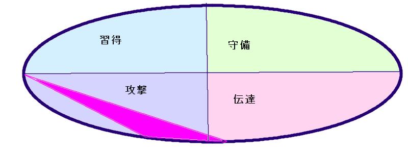 東国原英夫さんの行動領域(28.46.34)