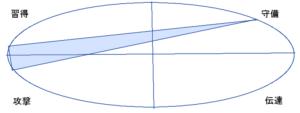 松岡修三さんの能力分布図(行動領域)
