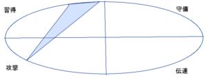 松本人志さんの能力分布図(行動領域)