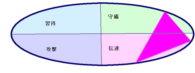 柳井正さんの行動領域三角形(17.9.26)