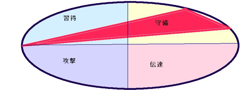 橋本徹さんの行動領域(12.7.46)