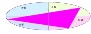 矢沢永吉さんの行動領域三角(44.10.26)