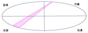 石原さとみさんの能力分布図(行動領域)
