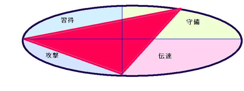石原慎太郎さんの行動領域(31.46.9)