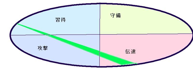 竹野内豊さんの行動領域三角形(24.25.47)