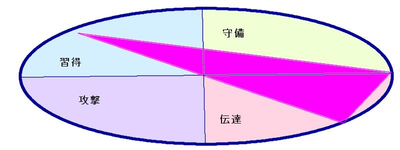 米倉涼子さんの行動領域三角形(10.20.52)