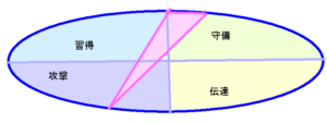 紗栄子さんの能力分布図(行動領域)1.36.3