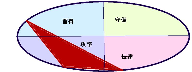 茂木健一郎さんの能力分布図[行動領域(28.47.39)]