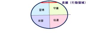 菅田 将暉さんの能力分布図(行動領域)