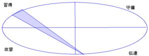 西島英俊さんの行動領域(能力図)(50.28.48)