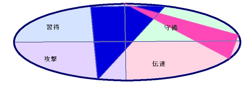 長友さんと平愛梨さんの行動領域三角形の重なり(56.34.3)(17.13.1)