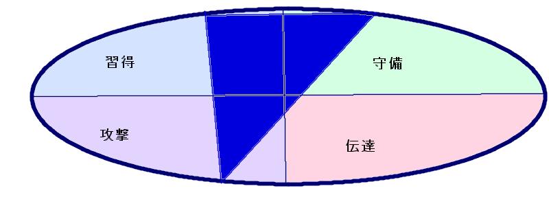 長友さんの行動領域三角形(56.34.3)