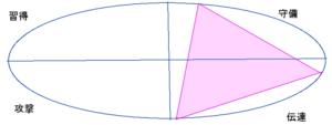長谷川潤さんの能力分布図(行動領域)